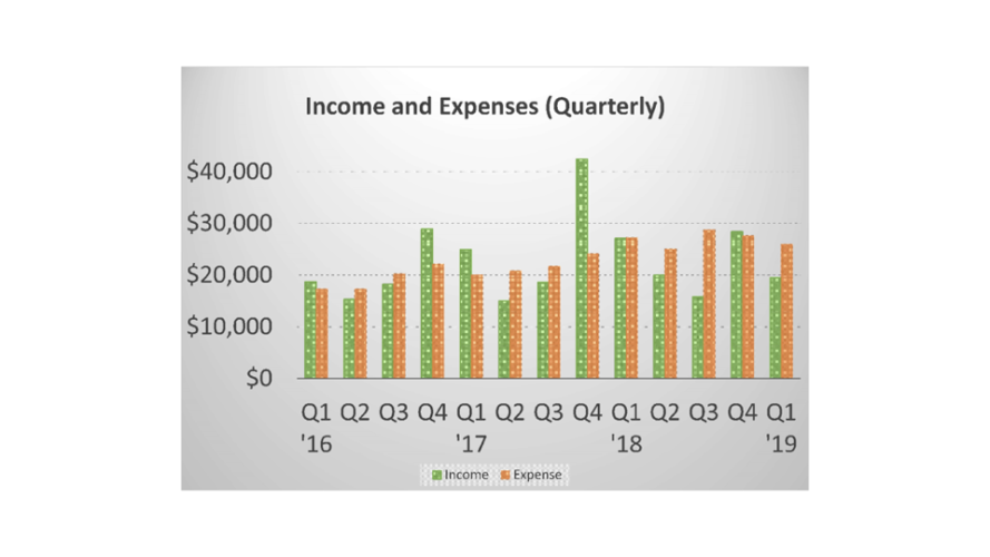 Income and Expense History